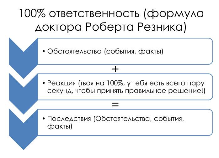 Формула доктора Роберта Резника